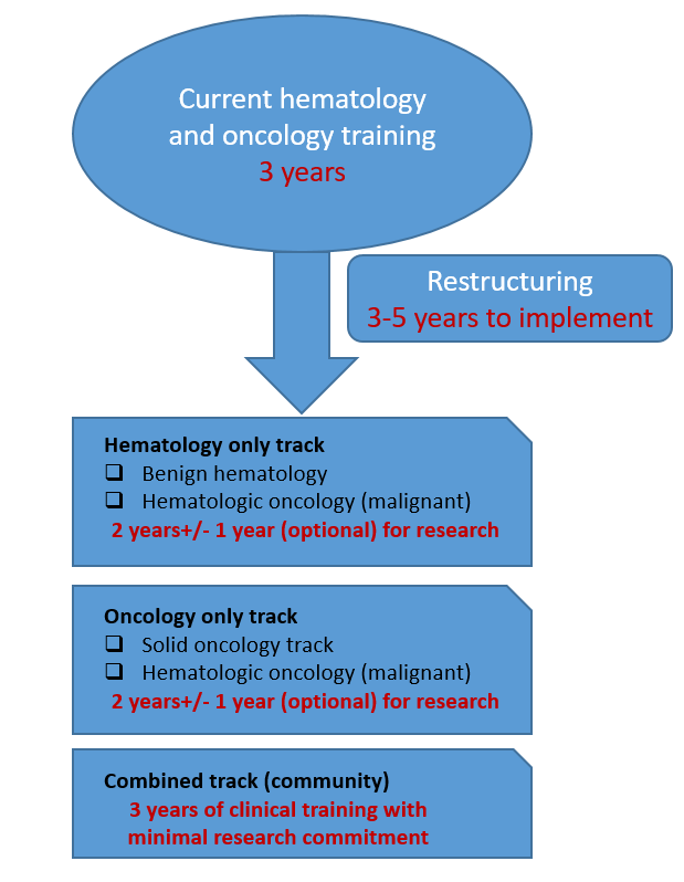 Figure 1: Suggested Training Restructuring flowchart