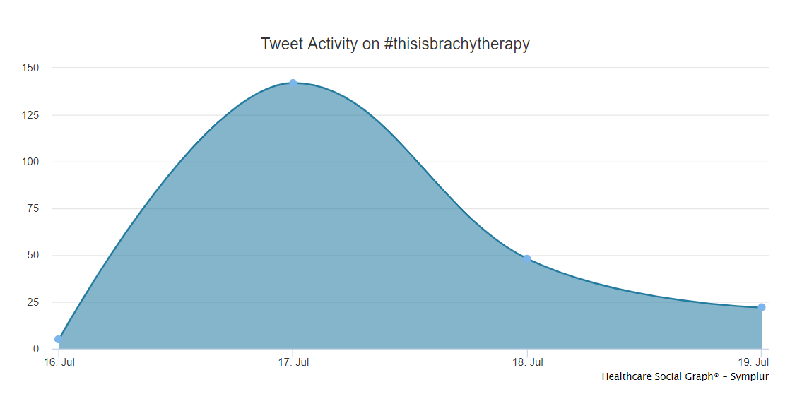 Brachytherapy campaign tweet activity