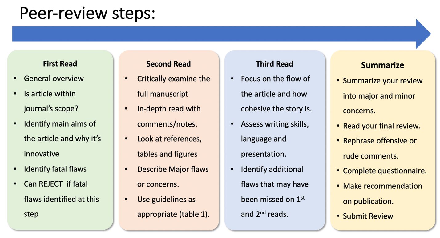 Figure 1: Flowchart of Steps Involved in the Peer Review Process