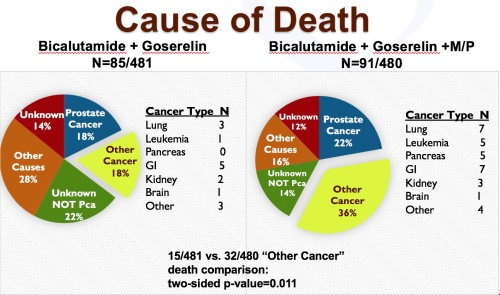 cause of death chart comparing prostate and other cancers