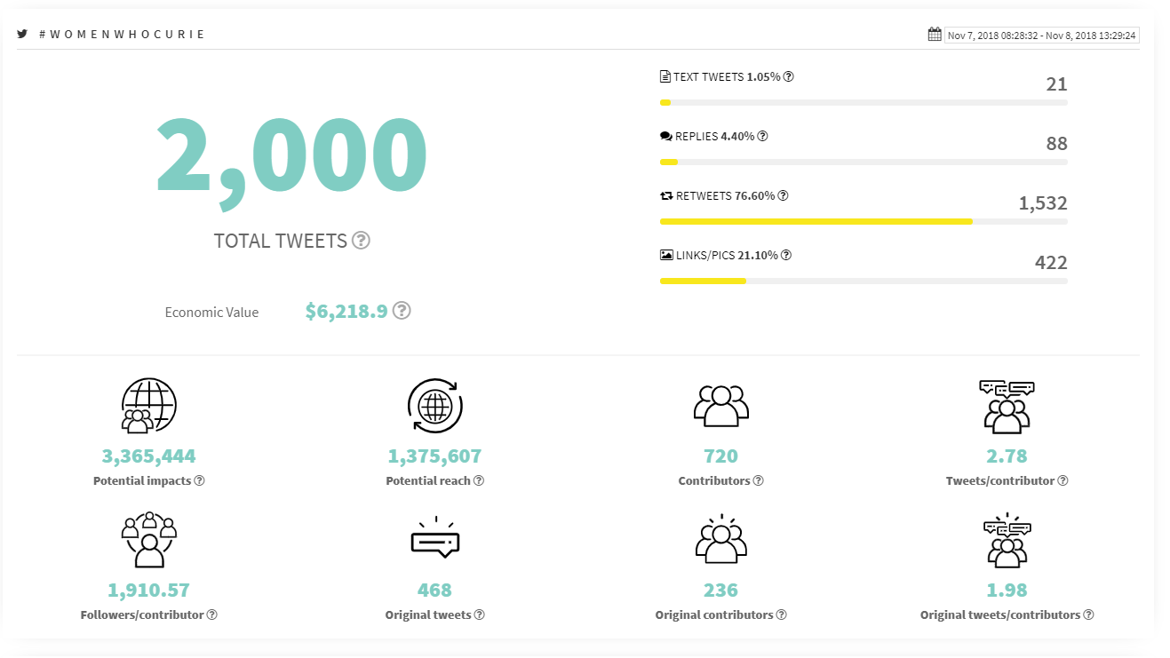 WomenWhoCurie Tweetbinder analytics graphic
