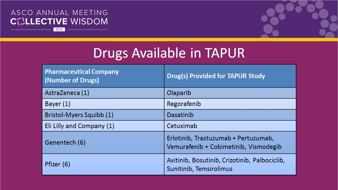 TAPUR study drugs