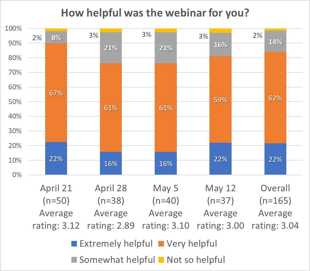 Graph: Participant feedback on helpfulness of webinar