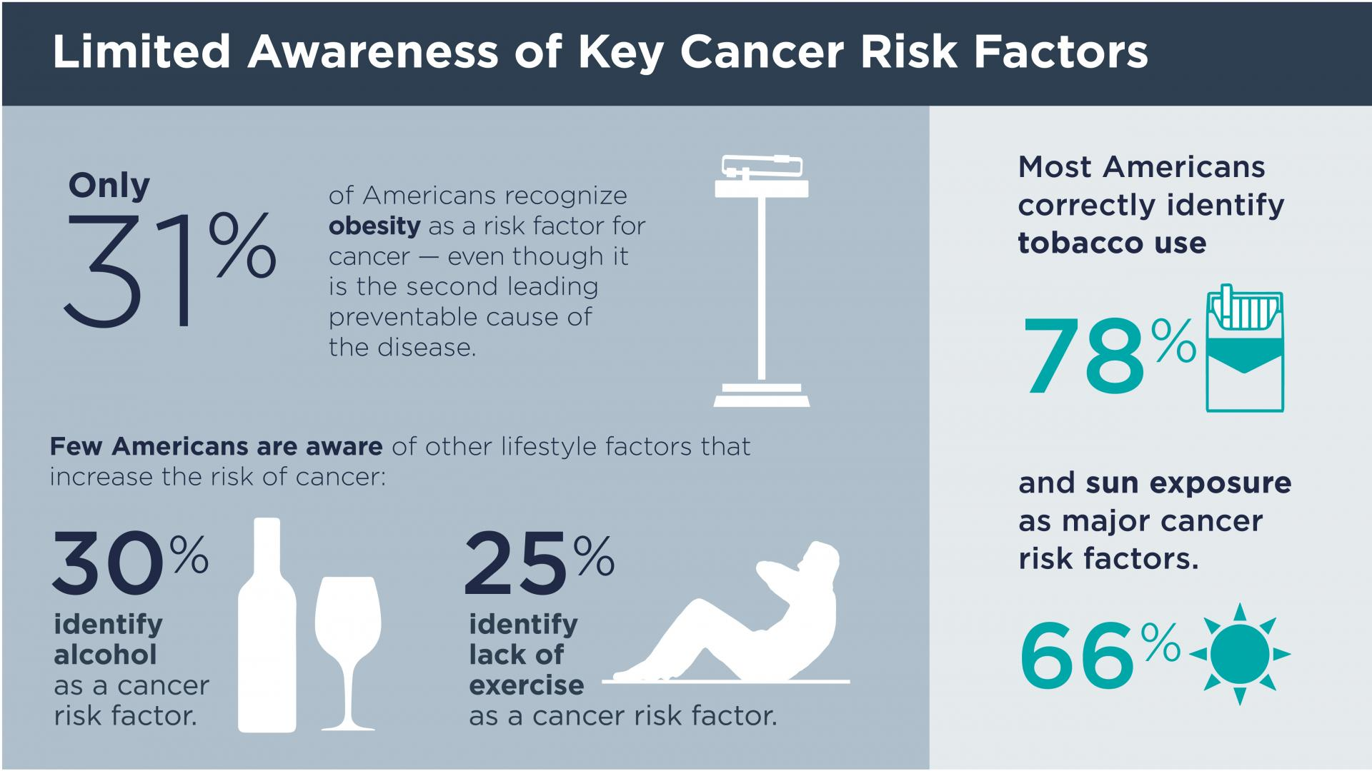 Limited Awareness of Key Cancer Risk Factors