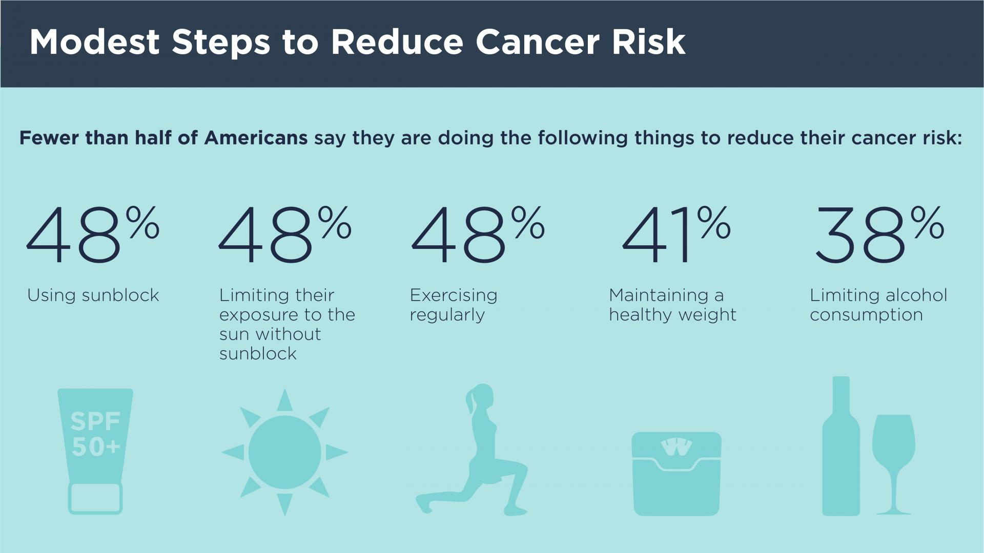 Modest Steps to Reduce Cancer Risk infogram