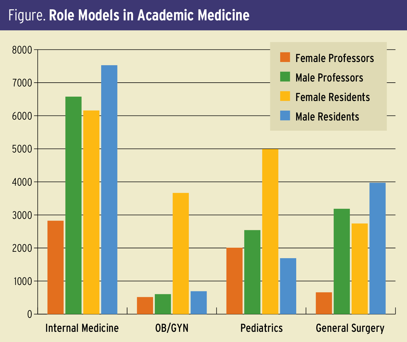 "All professors listed are tenured or on track for tenure. Professor data based on 2015 AAMC ""Distribution of U.S. Medical School Faculty by Sex, Race/Ethnicity, Tenure Status, and Department"" (aamc.org/download/453410/data/15table19.pdf). Resident data based on 2014-2015 AAMC ""Report on Residents"" (aamc.org/data/448474/residentsreport.html)."