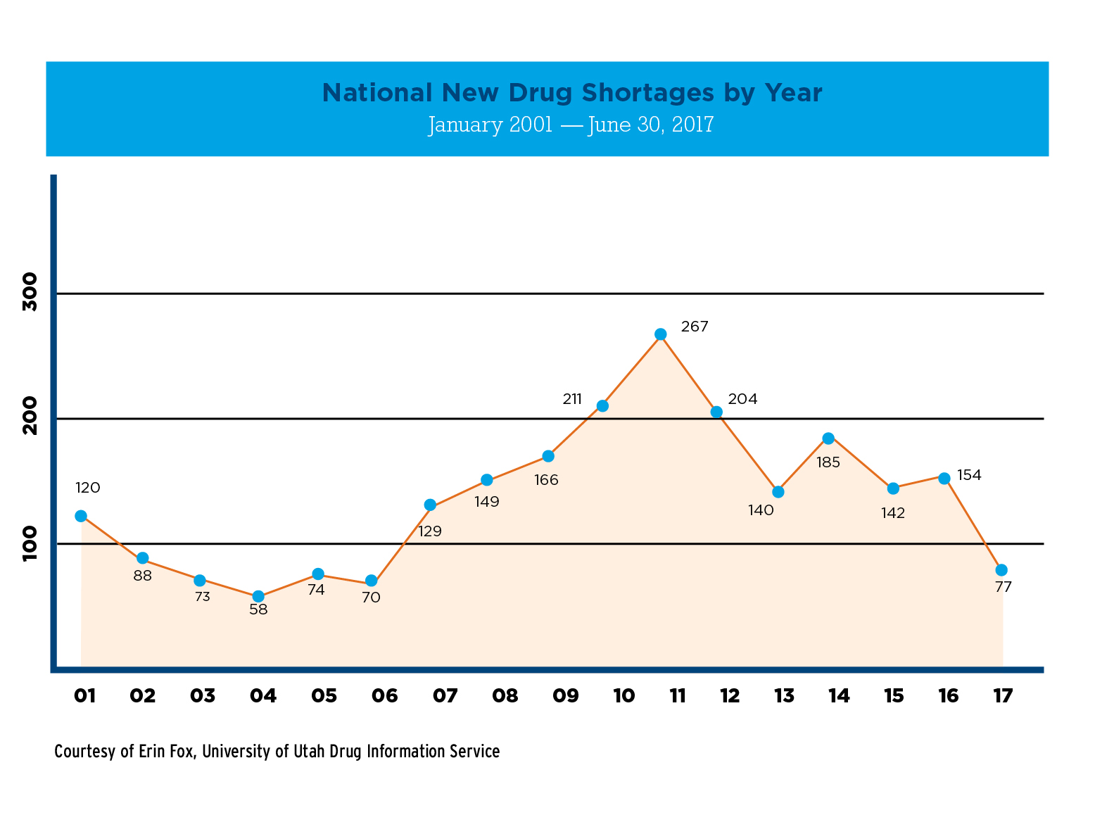 Drug Shortages: Enduring Effects, Continued Challenges of