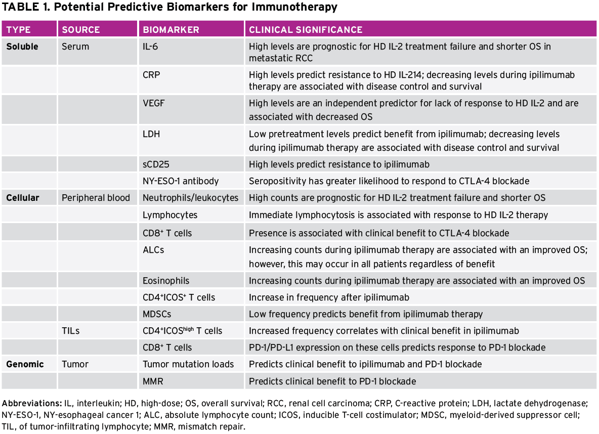 Table displaying potential predictive biomarkers for immunotherapy